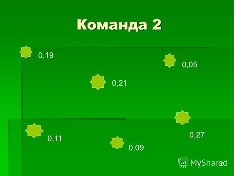10 Команда 2 0,19 0,21 0,05 0,11 0,09 0,27
