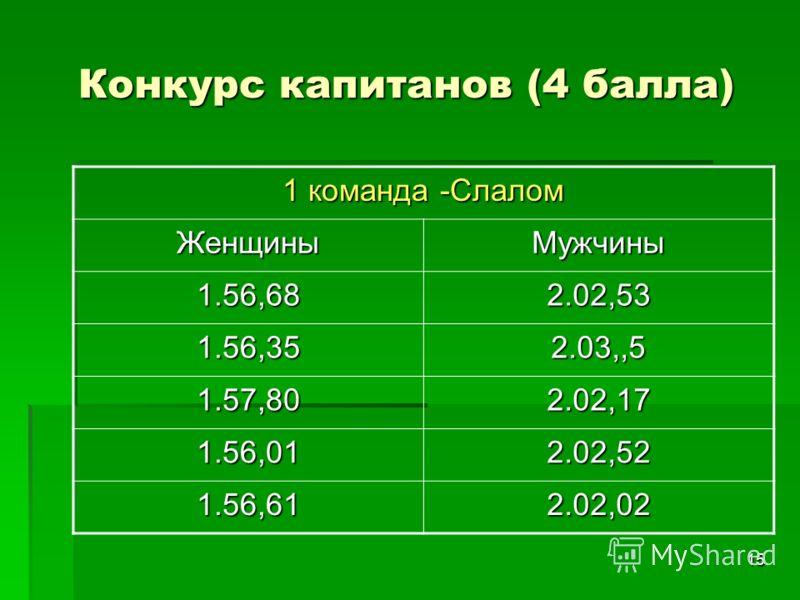 15 Конкурс капитанов (4 балла) 1 команда -Слалом ЖенщиныМужчины 1.56,682.02,53 1.56,352.03,,5 1.57,802.02,17 1.56,012.02,52 1.56,612.02,02
