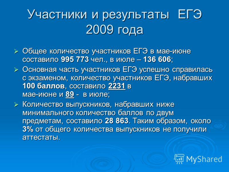 Участники и результаты ЕГЭ 2009 года Общее количество участников ЕГЭ в мае-июне составило 995 773 чел., в июле – 136 606; Общее количество участников ЕГЭ в мае-июне составило 995 773 чел., в июле – 136 606; Основная часть участников ЕГЭ успешно справ