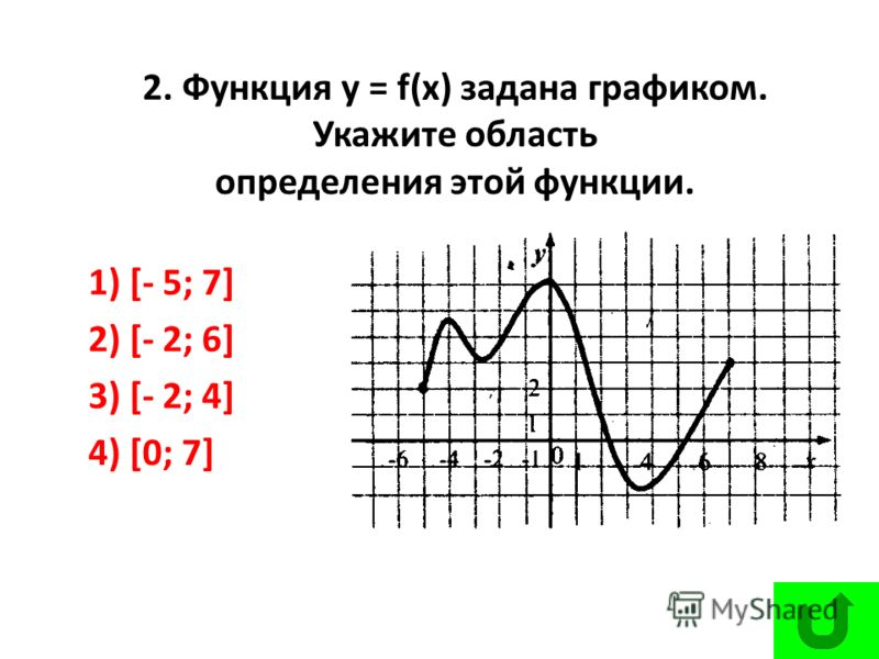 1) [- 5; 7] 2) [- 2; 6] 3) [- 2; 4] 4) [0; 7] 2. Функция у = f(х) задана графиком. Укажите область определения этой функции.