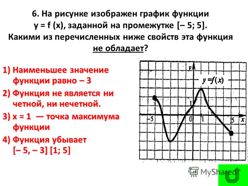 6. На рисунке изображен график функции у = f (х), заданной на промежутке [– 5; 5]. Какими из перечисленных ниже свойств эта функция не обладает? 1) Наименьшее значение функции равно – 3 2) Функция не является ни четной, ни нечетной. 3) х = 1 точка ма