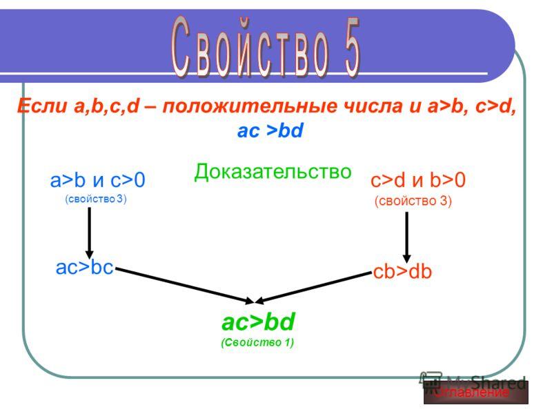 Если a,b,c,d – положительные числа и a>b, c>d, ас >bd Доказательство a>b и c>0 (свойство 3) ac>bc c>d и b>0 (свойство 3) cb>db ac>bd (Свойство 1) Оглавление