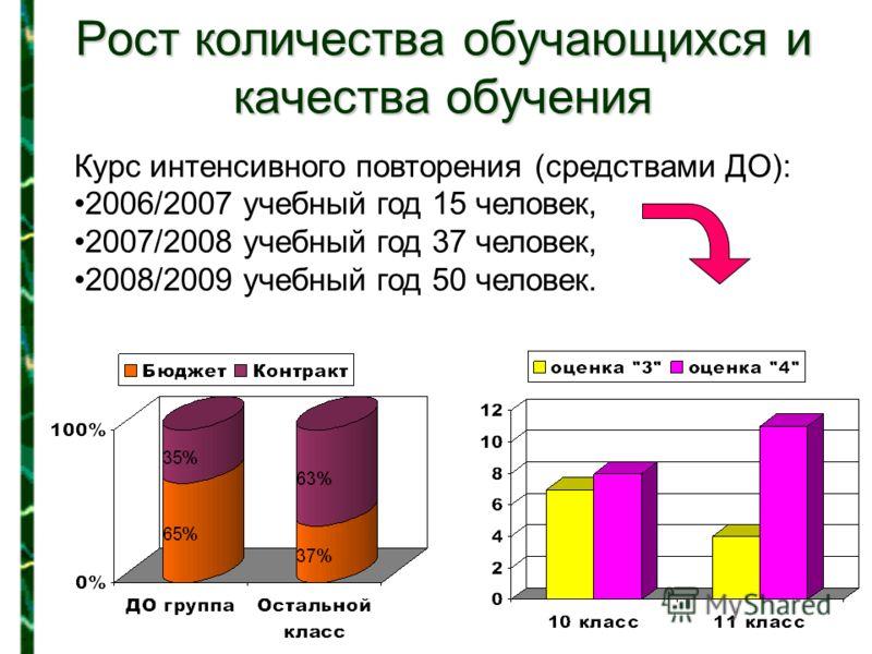 Рост количества обучающихся и качества обучения Курс интенсивного повторения (средствами ДО): 2006/2007 учебный год 15 человек, 2007/2008 учебный год 37 человек, 2008/2009 учебный год 50 человек.