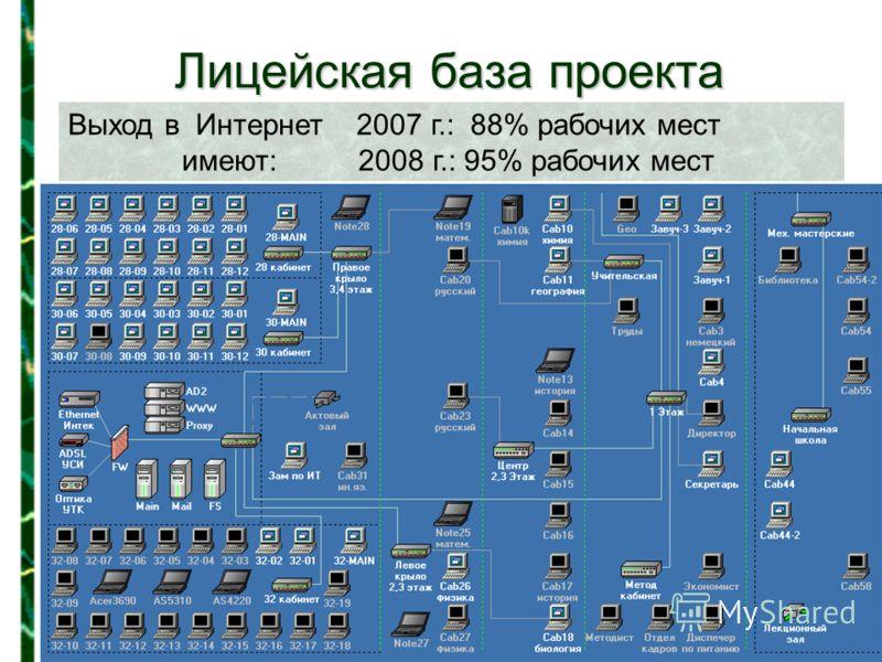 Лицейская база проекта Выход в Интернет 2007 г.: 88% рабочих мест имеют: 2008 г.: 95% рабочих мест