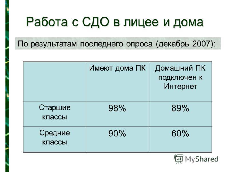 Работа с СДО в лицее и дома По результатам последнего опроса (декабрь 2007): Имеют дома ПКДомашний ПК подключен к Интернет Старшие классы 98%89% Средние классы 90%60%