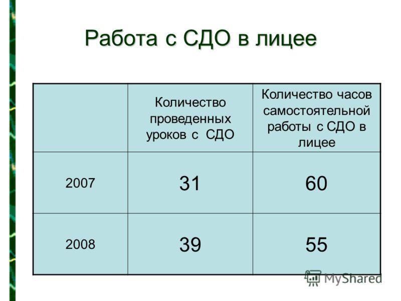 Работа с СДО в лицее Количество проведенных уроков с СДО Количество часов самостоятельной работы с СДО в лицее 2007 3160 2008 3955