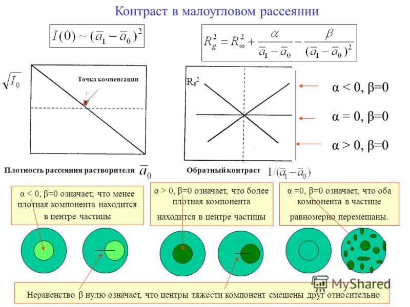 18 Контраст в малоугловом рассеянии Плотность рассеяния растворителя Rg2Rg2 Обратный контраст Точка компенсации α < 0, β=0 α = 0, β=0 α > 0, β=0 α < 0, β=0 означает, что менее плотная компонента находится в центре частицы α > 0, β=0 означает, что бол