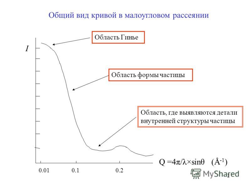 2 Общий вид кривой в малоугловом рассеянии I Q =4π/λ×sinθ (Å -1 ) Область Гинье Область формы частицы Область, где выявляются детали внутренней структуры частицы 0.01 0.1 0.2