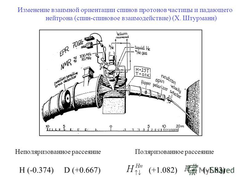 28 Изменение взаимной ориентации спинов протонов частицы и падающего нейтрона (спин-спиновое взаимодействие) (Х. Штурманн) Неполяризованное рассеяниеПоляризованное рассеяние H (-0.374) D (+0.667)(+1.082)(-1.83)