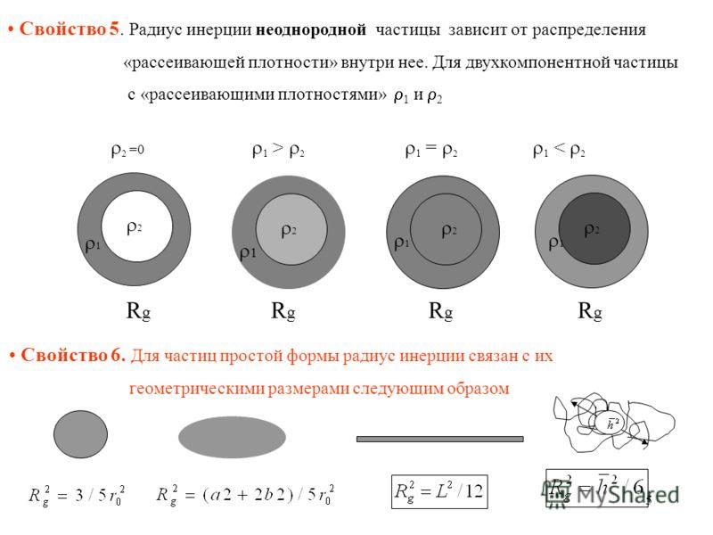 5 Свойство 5. Радиус инерции неоднородной частицы зависит от распределения «рассеивающей плотности» внутри нее. Для двухкомпонентной частицы с «рассеивающими плотностями» 1 и 2 2 1 2 2 2 1 1 1 R g R g R g R g 2 =0 1 > 2 1 = 2 1 < 2 Свойство 6. Для ча