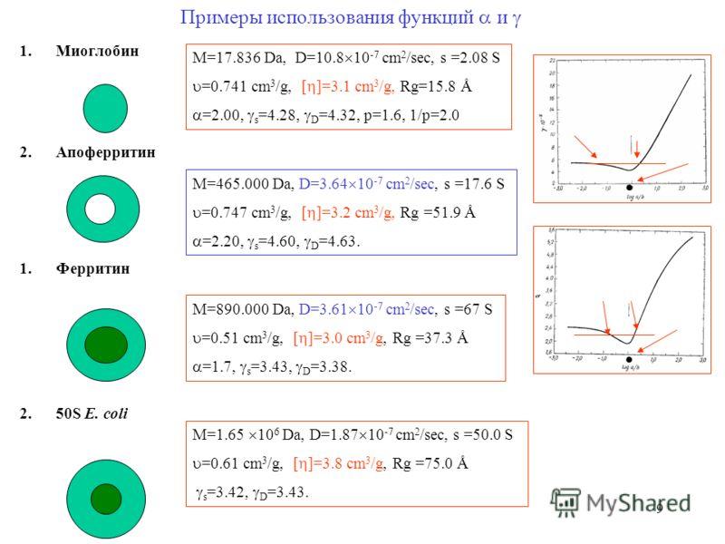 9 Примеры использования функций и 1.Миоглобин 2.Апоферритин 1.Ферритин 2.50S Е. coli М=17.836 Da, D=10.8 10 -7 cm 2 /sec, s =2.08 S =0.741 cm 3 /g, [ ]=3.1 cm 3 /g, Rg=15.8 Å =2.00, s =4.28, D =4.32, p=1.6, 1/p=2.0 M=465.000 Da, D=3.64 10 -7 cm 2 /se