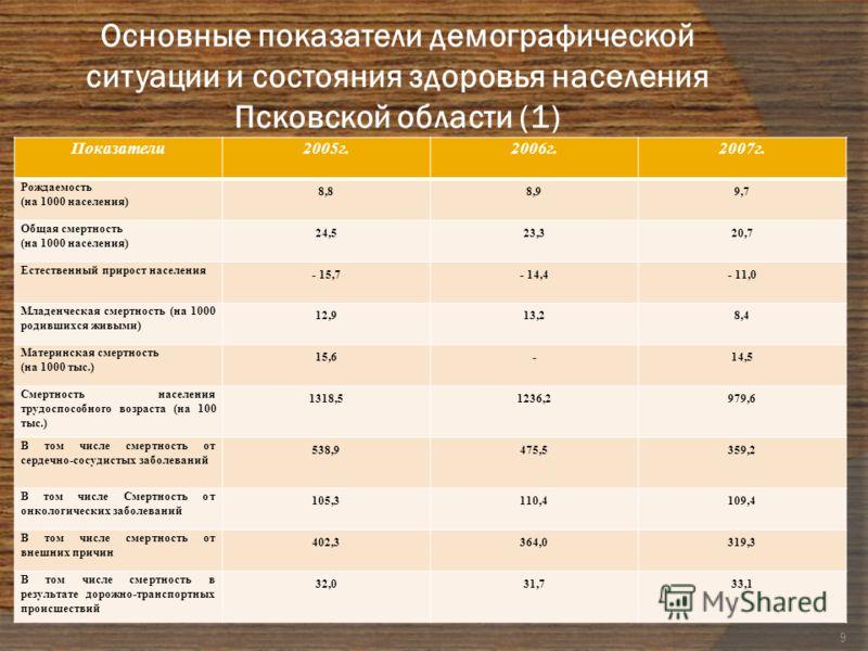 Основные показатели демографической ситуации и состояния здоровья населения Псковской области (1) Показатели2005г.2006г.2007г. Рождаемость (на 1000 населения) 8,88,99,7 Общая смертность (на 1000 населения) 24,523,320,7 Естественный прирост населения