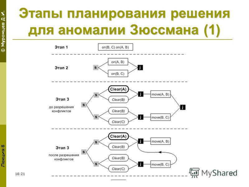 © Муромцев Д.И. Лекция 8 18:2317 Этапы планирования решения для аномалии Зюссмана (1)