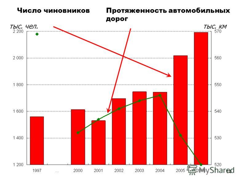 14 Протяженность автомобильных дорог Число чиновников тыс. чел.тыс. км