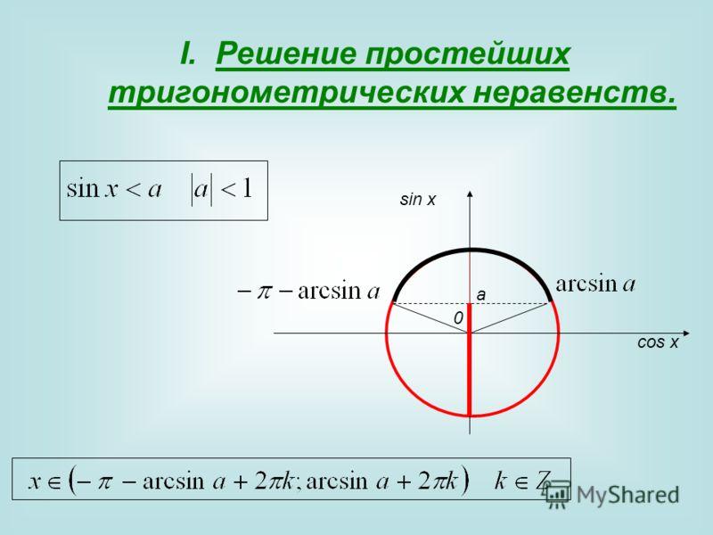 I.Решение простейших тригонометрических неравенств. 0 sin x cos x a