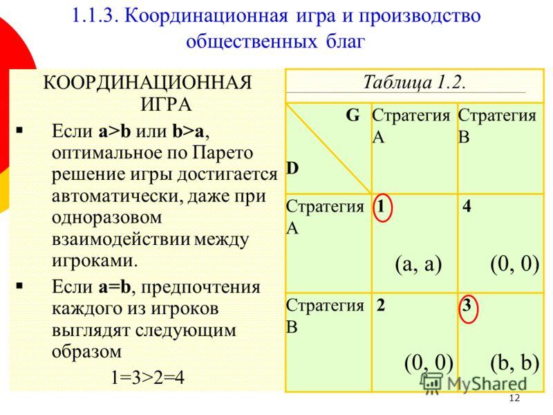 12 1.1.3. Координационная игра и производство общественных благ КООРДИНАЦИОННАЯ ИГРА Если a>b или b>a, оптимальное по Парето решение игры достигается автоматически, даже при одноразовом взаимодействии между игроками. Если a=b, предпочтения каждого из