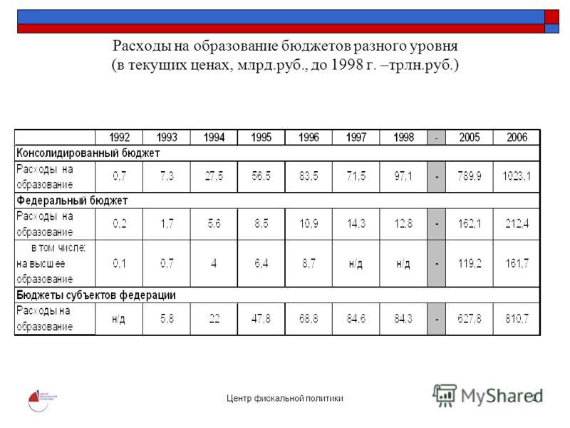 Центр фискальной политики 2 Расходы на образование бюджетов разного уровня (в текущих ценах, млрд.руб., до 1998 г. –трлн.руб.)