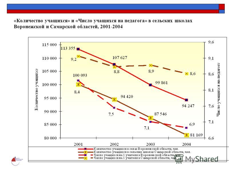 Центр фискальной политики 9 «Количество учащихся» и «Число учащихся на педагога» в сельских школах Воронежской и Самарской областей, 2001-2004