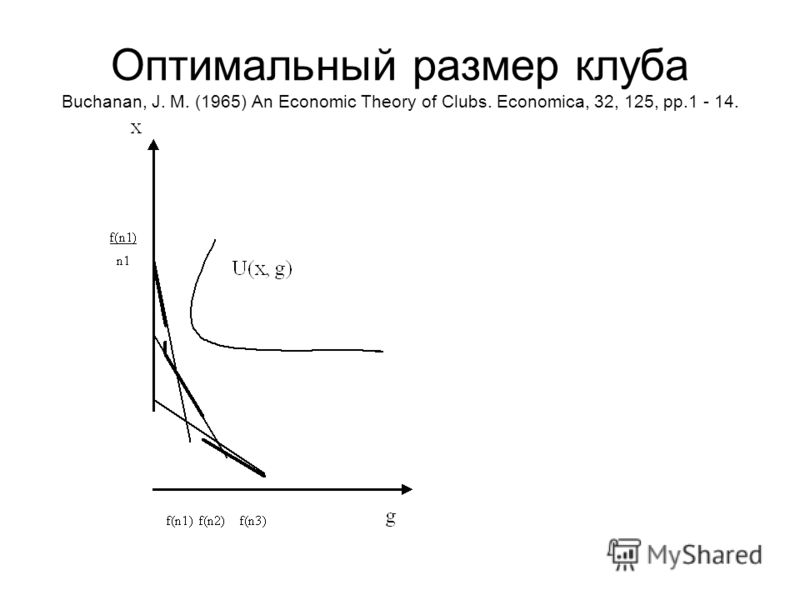 Оптимальный размер клуба Buchanan, J. M. (1965) An Economic Theory of Clubs. Economica, 32, 125, pp.1 - 14.