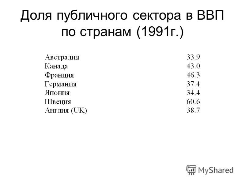 Доля публичного сектора в ВВП по странам (1991г.)