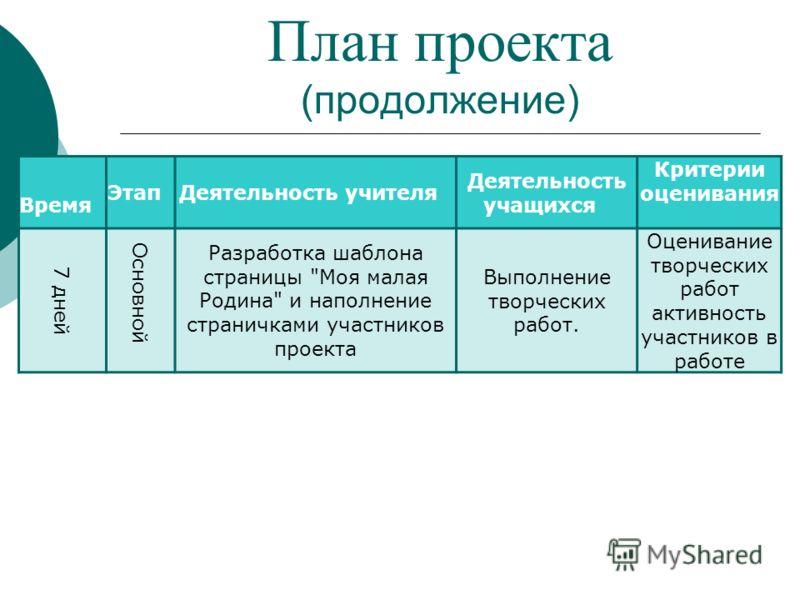 План проекта (продолжение) Время Этап Деятельность учителя Деятельность учащихся Критерии оценивания 7 дней Основной Разработка шаблона страницы