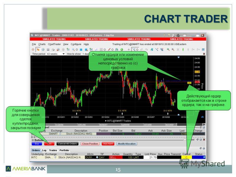 CHART TRADER 15 Действующий ордер отображается как в строке ордера, так и на графике. Горячие кнопки для совершения сделок купли/продажи, закрытия позиции Отмена ордера или изменение ценовых условий непосредственно из (с) графика