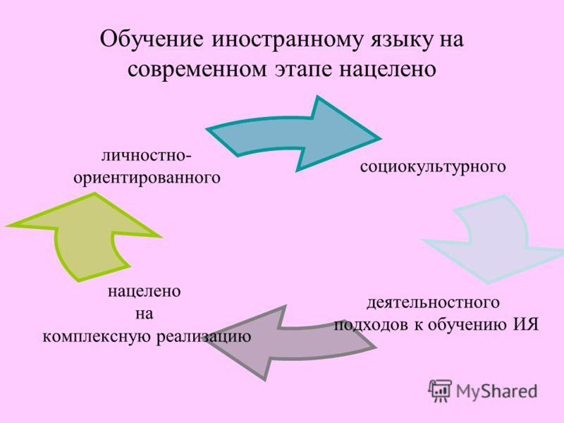 Обучение иностранному языку на современном этапе нацелено социокультурного деятельностного подходов к обучению ИЯ нацелено на комплексную реализацию личностно- ориентированного