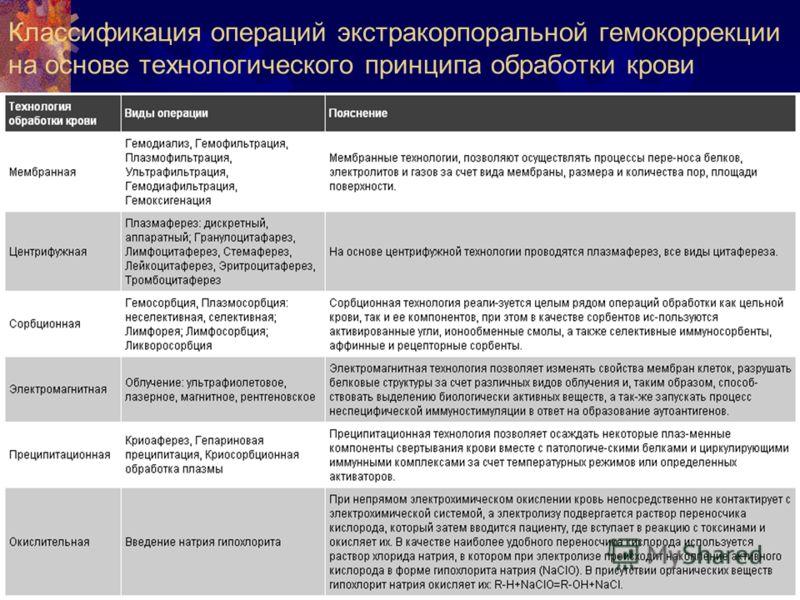 Классификация операций экстракорпоральной гемокоррекции на основе технологического принципа обработки крови
