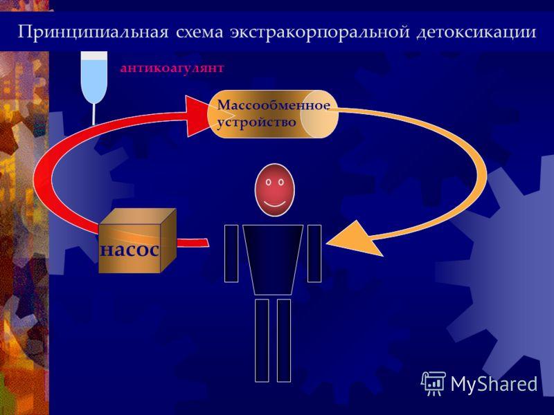 антикоагулянт насос Массообменное устройство Принципиальная схема экстракорпоральной детоксикации