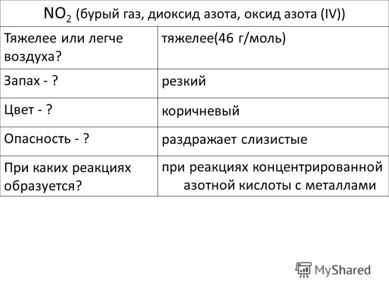 NO 2 (бурый газ, диоксид азота, оксид азота (IV)) Тяжелее или легче воздуха? Запах - ? Цвет - ? Опасность - ? При каких реакциях образуется? тяжелее(46 г/моль) раздражает слизистые резкий при реакциях концентрированной азотной кислоты с металлами кор