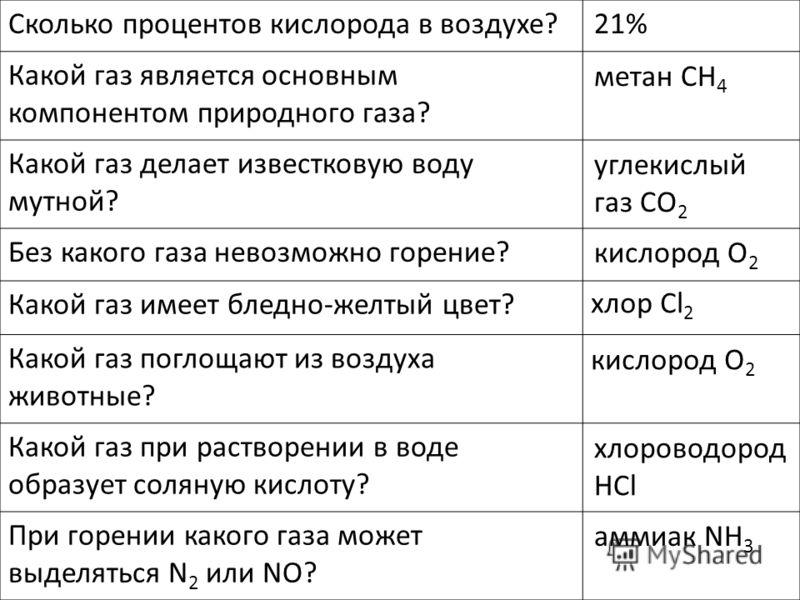 Сколько процентов кислорода в воздухе? Какой газ является основным компонентом природного газа? Какой газ делает известковую воду мутной? Без какого газа невозможно горение? Какой газ имеет бледно-желтый цвет? Какой газ поглощают из воздуха животные?