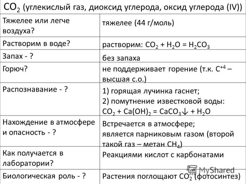 CO 2 (углекислый газ, диоксид углерода, оксид углерода (IV)) Тяжелее или легче воздуха? Растворим в воде? Запах - ? Горюч? Распознавание - ? Нахождение в атмосфере и опасность - ? Как получается в лаборатории? Биологическая роль - ? тяжелее (44 г/мол