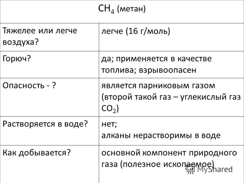 CH 4 (метан) Тяжелее или легче воздуха? Горюч? Опасность - ? Растворяется в воде? Как добывается? легче (16 г/моль) да; применяется в качестве топлива; взрывоопасен является парниковым газом (второй такой газ – углекислый газ CO 2 ) нет; алканы нерас