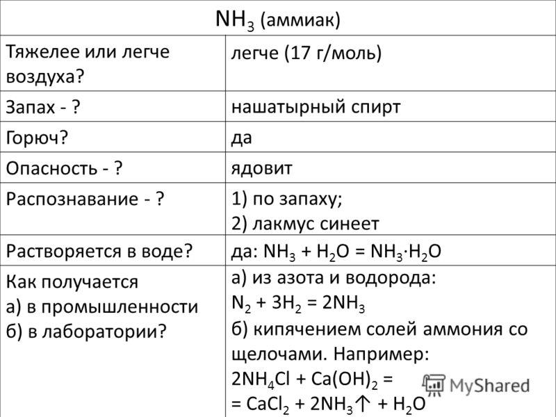 NH 3 (аммиак) Тяжелее или легче воздуха? Запах - ? Горюч? Опасность - ? Распознавание - ? Растворяется в воде? Как получается а) в промышленности б) в лаборатории? легче (17 г/моль) да ядовит да: NH 3 + H 2 O = NH 3H 2 O нашатырный спирт а) из азота