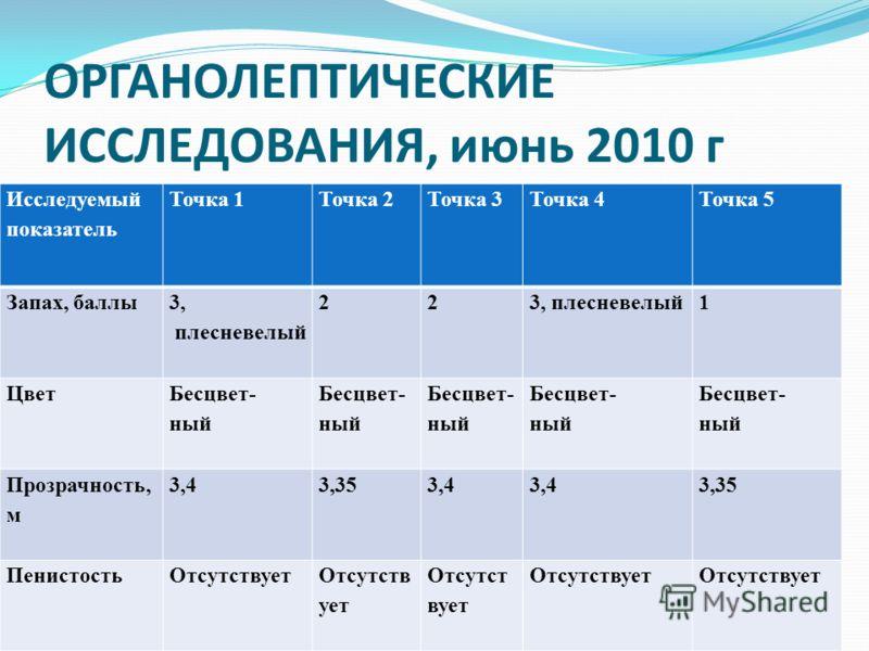 ОРГАНОЛЕПТИЧЕСКИЕ ИССЛЕДОВАНИЯ, июнь 2010 г Исследуемый показатель Точка 1Точка 2Точка 3Точка 4Точка 5 Запах, баллы 3, плесневелый 223, плесневелый1 Цвет Бесцвет- ный Бесцвет- ный Бесцвет- ный Бесцвет- ный Бесцвет- ный Прозрачность, м 3,43,353,4 3,35