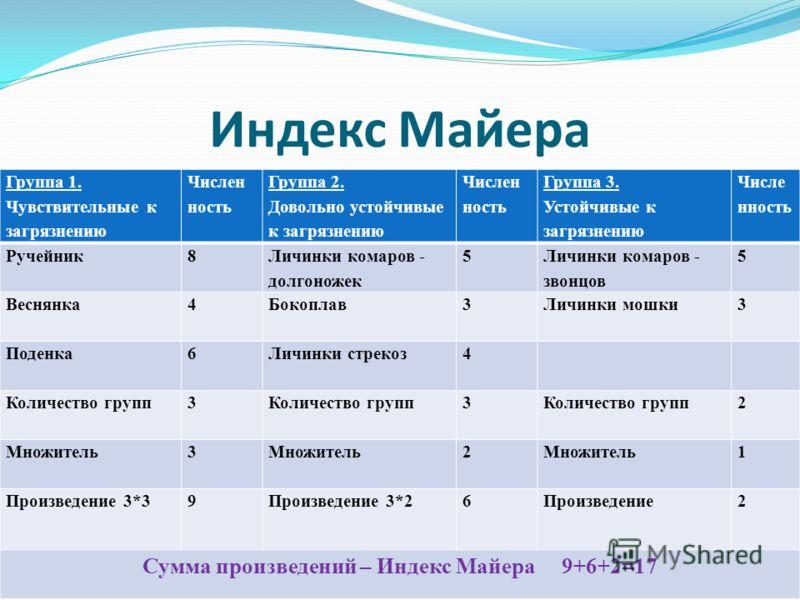 Индекс Майера Группа 1. Чувствительные к загрязнению Числен ность Группа 2. Довольно устойчивые к загрязнению Числен ность Группа 3. Устойчивые к загрязнению Числе нность Ручейник8 Личинки комаров - долгоножек 5 Личинки комаров - звонцов 5 Веснянка4Б