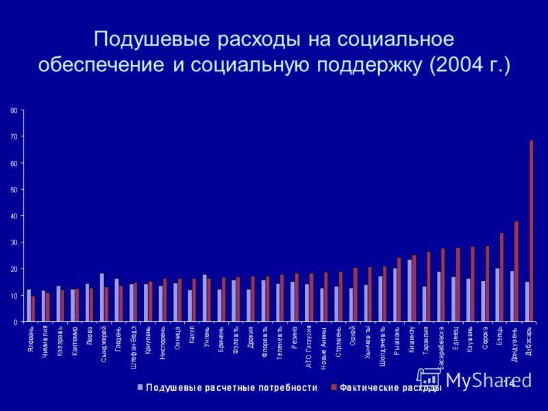 14 Подушевые расходы на социальное обеспечение и социальную поддержку (2004 г.)