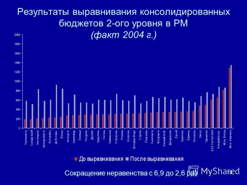 19 Результаты выравнивания консолидированных бюджетов 2-ого уровня в РМ (факт 2004 г.) Сокращение неравенства с 6,9 до 2,6 раз