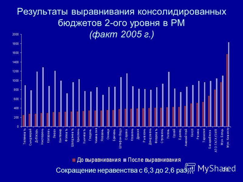 20 Результаты выравнивания консолидированных бюджетов 2-ого уровня в РМ (факт 2005 г.) Сокращение неравенства с 6,3 до 2,6 раз