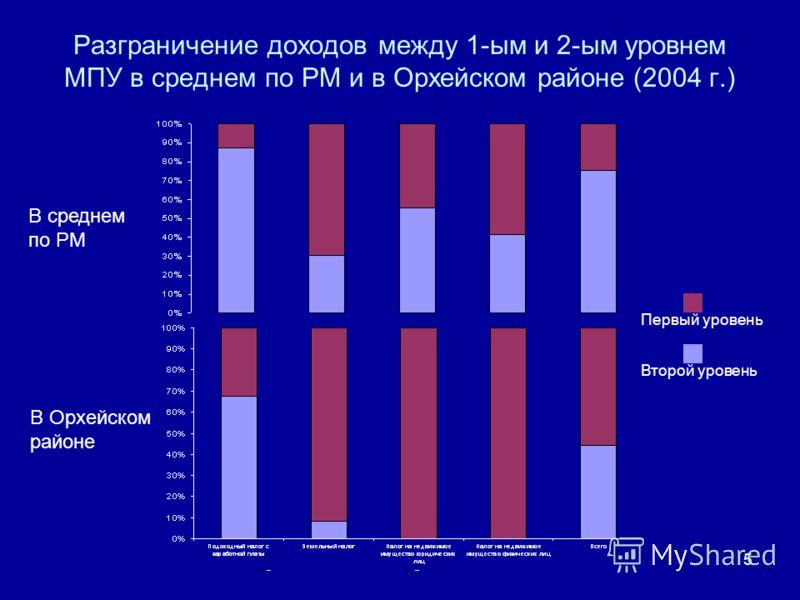 5 Разграничение доходов между 1-ым и 2-ым уровнем МПУ в среднем по РМ и в Орхейском районе (2004 г.) В среднем по РМ В Орхейском районе Второй уровень Первый уровень