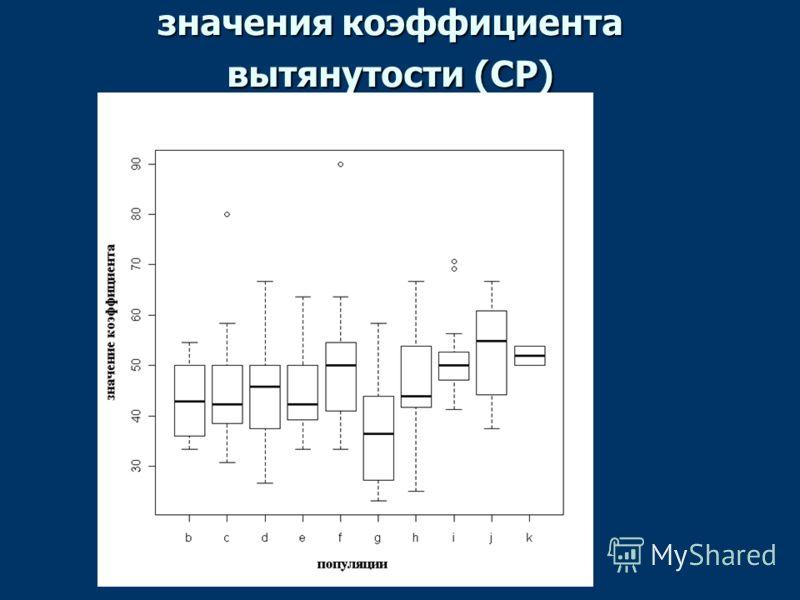 значения коэффициента вытянутости (CP)