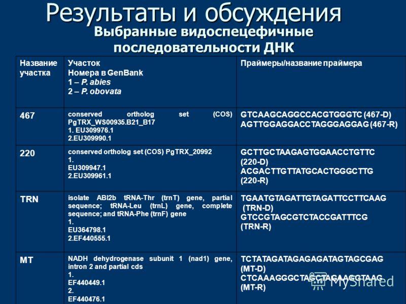 Выбранные видоспецефичные последовательности ДНК Результаты и обсуждения Название участка Участок Номера в GenBank 1 – P. abies 2 – P. obovata Праймеры/название праймера 467 conserved ortholog set (COS) PgTRX_WS00935.B21_B17 1. EU309976.1 2.EU309990.