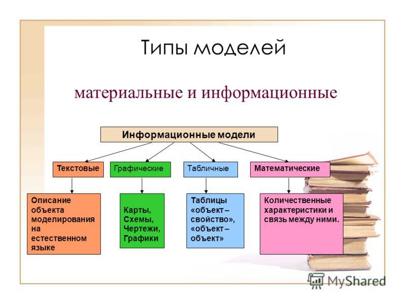 Типы моделей Информационные модели ТекстовыеГрафическиеМатематические Описание объекта моделирования на естественном языке Карты, Схемы, Чертежи, Графики Таблицы «объект – свойство», «объект – объект» Табличные Количественные характеристики и связь м