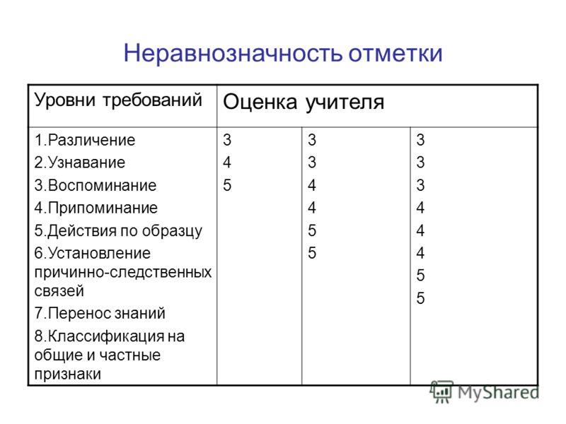 Неравнозначность отметки Уровни требований Оценка учителя 1.Различение 2.Узнавание 3.Воспоминание 4.Припоминание 5.Действия по образцу 6.Установление причинно-следственных связей 7.Перенос знаний 8.Классификация на общие и частные признаки 345345 334