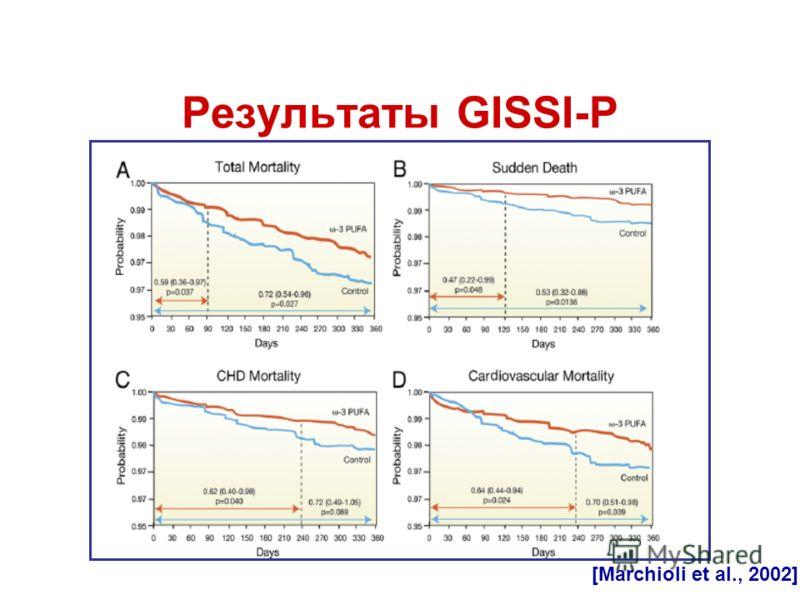 Результаты GISSI-P [Marchioli et al., 2002]
