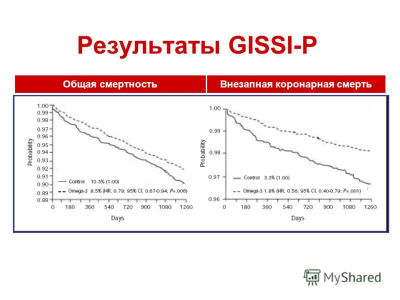 Результаты GISSI-P Общая смертностьВнезапная коронарная смерть