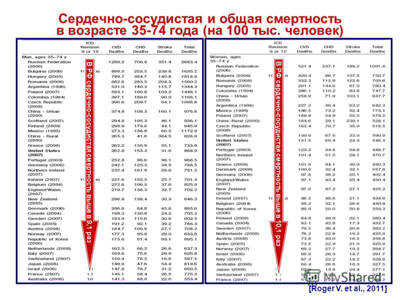 Сердечно-сосудистая и общая смертность в возрасте 35-74 года (на 100 тыс. человек) [Roger V. et al., 2011] В РФ сердечно-сосудистая смертность выше в 9,1 раз В РФ сердечно-сосудистая смертность выше в 10,1 раз
