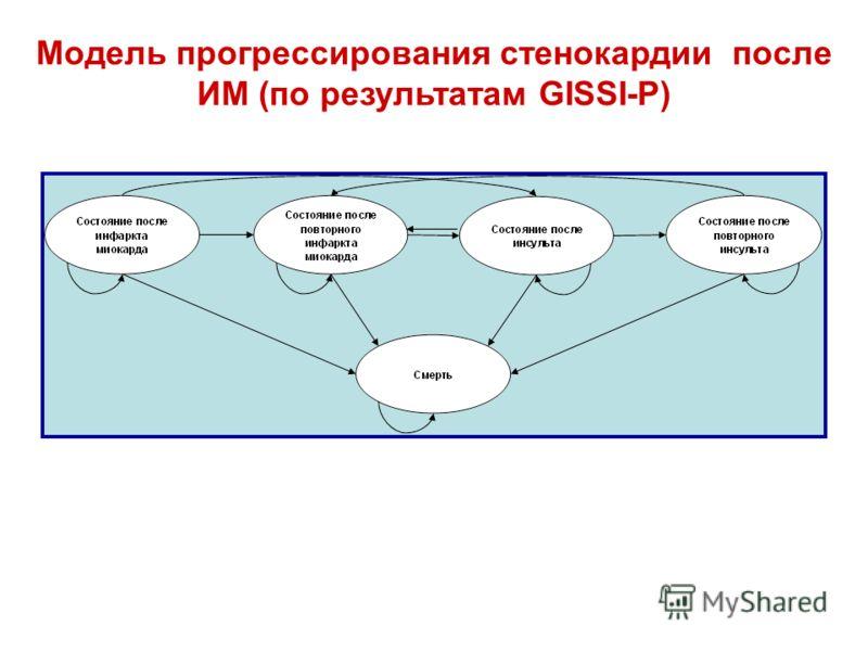 Модель прогрессирования стенокардии после ИМ (по результатам GISSI-P)