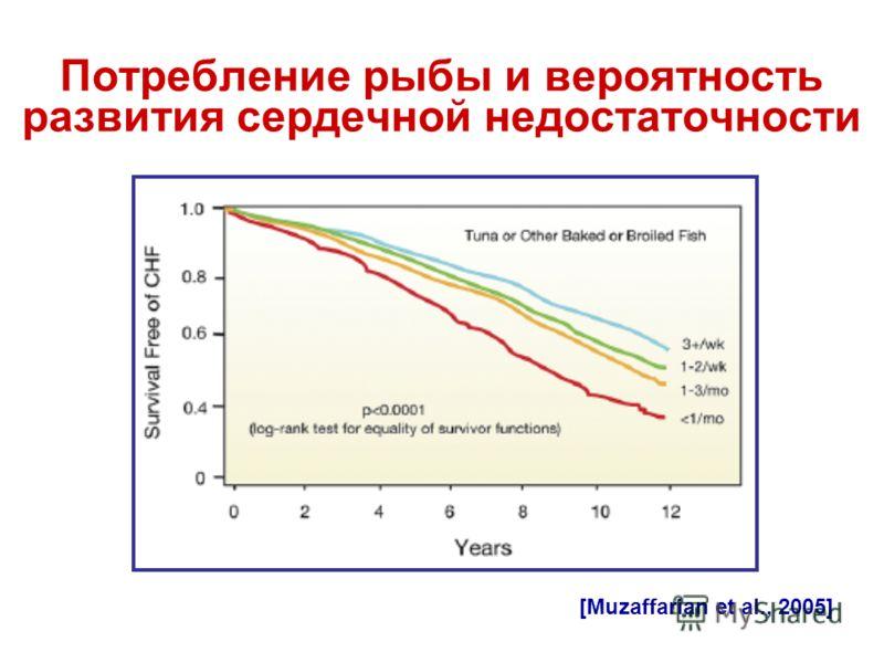 Потребление рыбы и вероятность развития сердечной недостаточности [Muzaffarian et al., 2005]