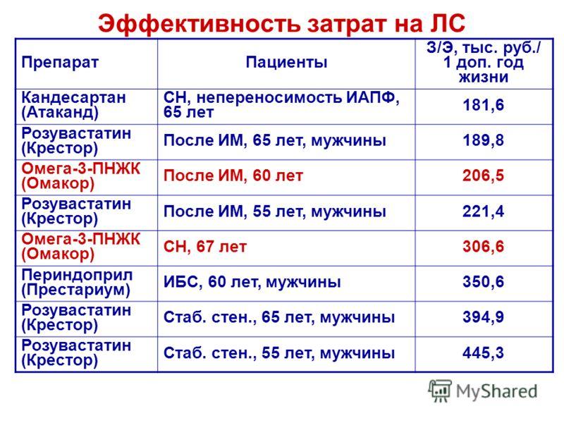 Эффективность затрат на ЛС ПрепаратПациенты З/Э, тыс. руб./ 1 доп. год жизни Кандесартан (Атаканд) СН, непереносимость ИАПФ, 65 лет 181,6 Розувастатин (Крестор) После ИМ, 65 лет, мужчины189,8 Омега-3-ПНЖК (Омакор) После ИМ, 60 лет206,5 Розувастатин (